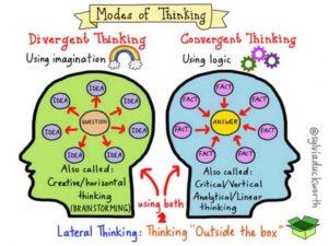 Modes of thinking